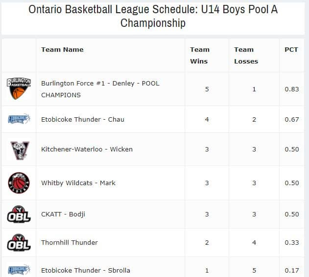 OBL Pool Champs U14 Burlington Force Boys
