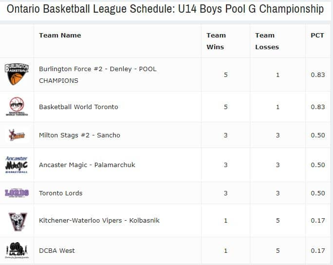 U14 Boys FORCE Team 2 OBL Pool G Champs